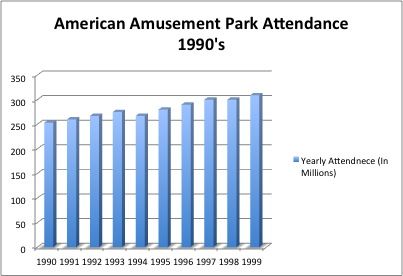 based off of the IAAPA's numbers for total amusement park attendance ...